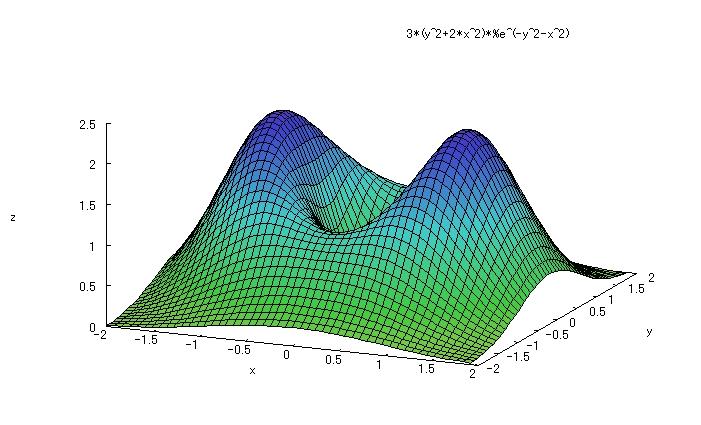 Maximaのgnuplotによる3次元グラフ 陽関数 Maxima入門 Maximaのインストールから簡単な数式 グラフ作成まで